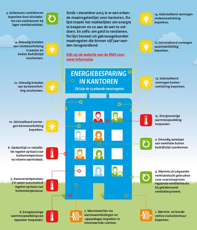 Infographic energiebesparing