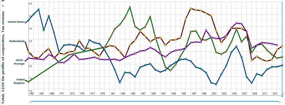 Belastingopbrengst uit winstbelasting als percentage BBP