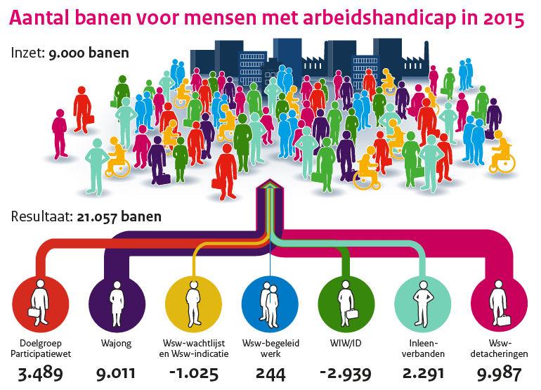 Aantal banen voor mensen met arbeidshandicap 2015