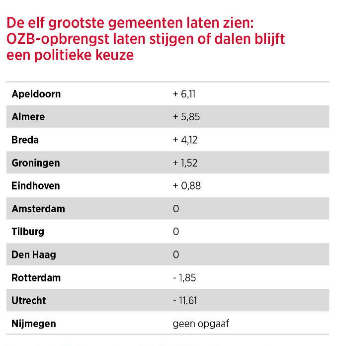 Procentuele stijging van de gemiddelde OZB-aanslag voor ondernemers in 2017 ten opzichte van het jaar ervoor volgens opgaaf van gemeenten